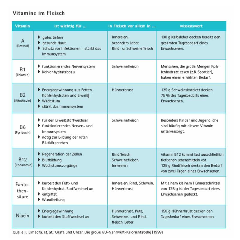 Nahrstoffzusammensetzung Im Fleisch Wikimeat
